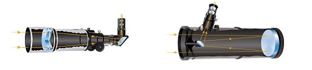 opticheskaja-sistema-teleskopa-refraktora-i-reflektora
